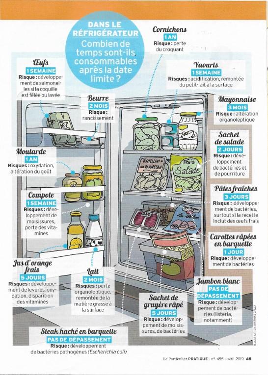 réfrigérateur rempli d'aliments avec leur date limite de consommation